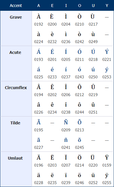 Table of accented characters and their codes
