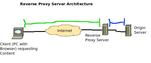Simple reverse proxy diagram highlighting the separate requests: from browser to proxy and from proxy to server.